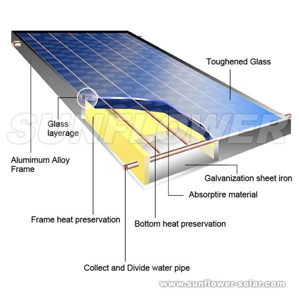 Flat Panel Solar Hot Water (SOLAR WATER HEATER,ISO9001,SOLAR KEYMARK,CE,SRCC,EN12975)